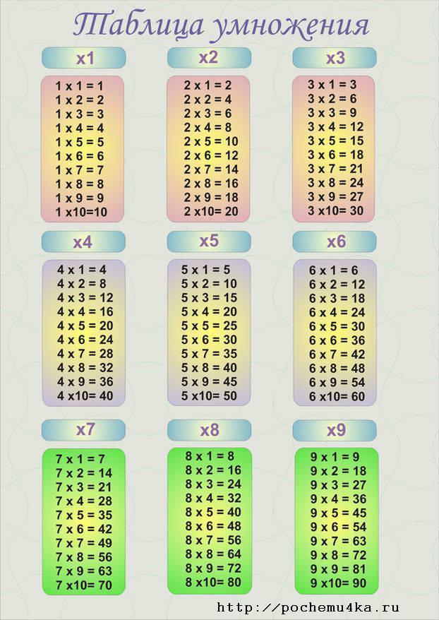Схемы таблица умножения